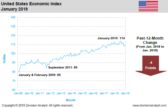 January 2019 US Economic Index