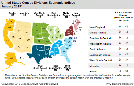 January 2019 US Census Divisions Economic Index