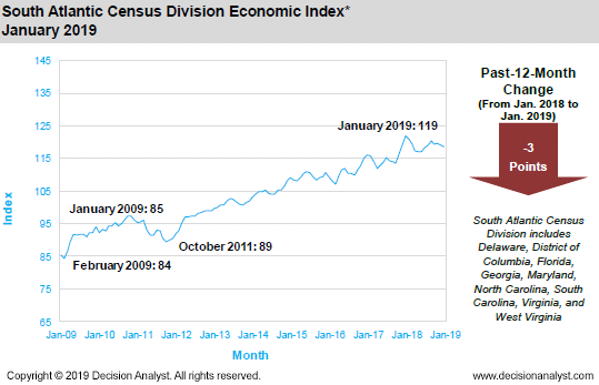 January 2019 South Atlantic Census Division