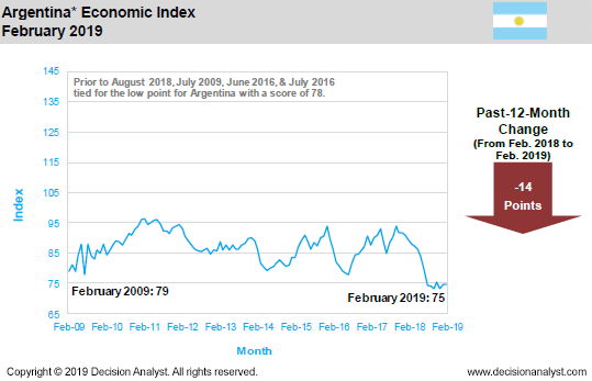 February 2019 Economic Index Argentina