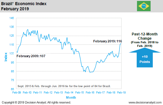 February 2019 Economic Index Brazil