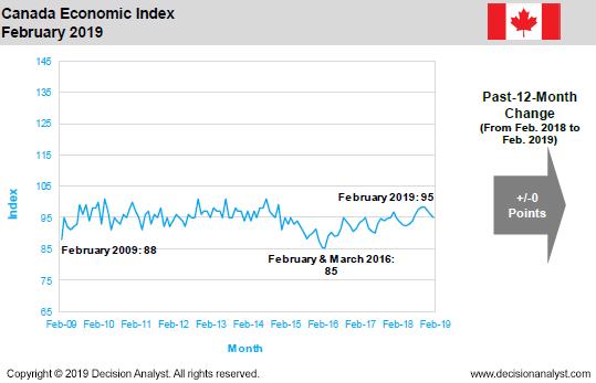February 2019 Economic Index Canada