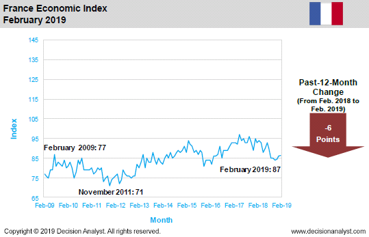 February 2019 Economic Index France