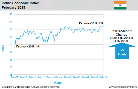 February 2019 Economic Index India