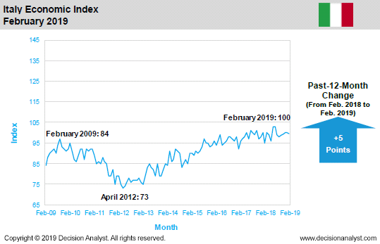 February 2019 Economic Index Italy