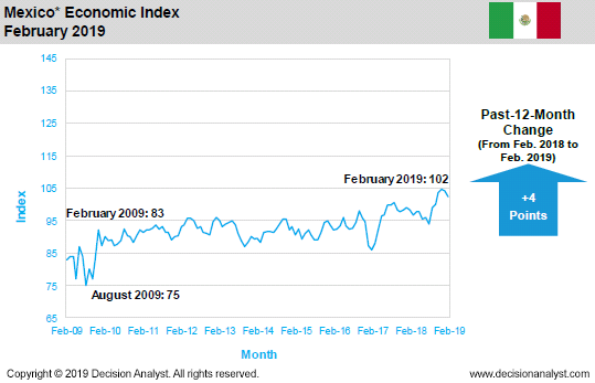 February 2019 Economic Index Mexico