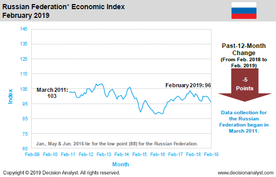 February 2019 Economic Index Russia