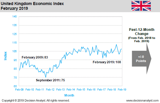 February 2019 Economic Index the United Kingdon