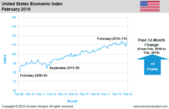 February 2019 Economic Index United States