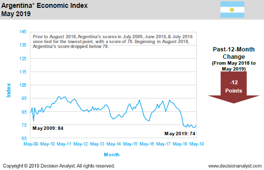 May 2019 Economic Index Argentina