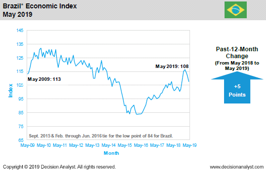 May 2019 Economic Index Brazil
