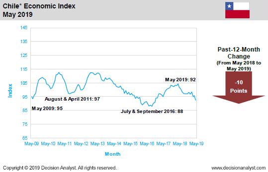 May 2019 Economic Index Chile