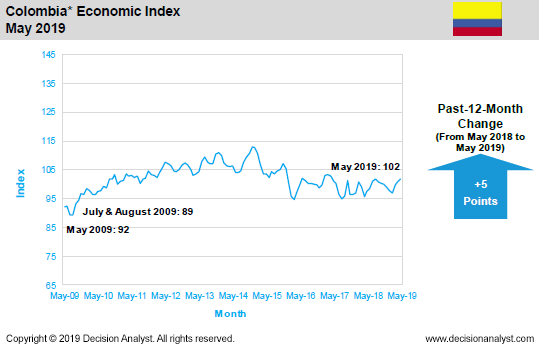 May 2019 Economic Index Colombia