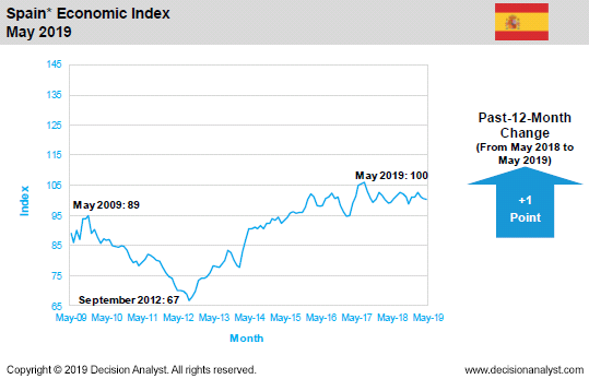May 2019 Economic Index Spain