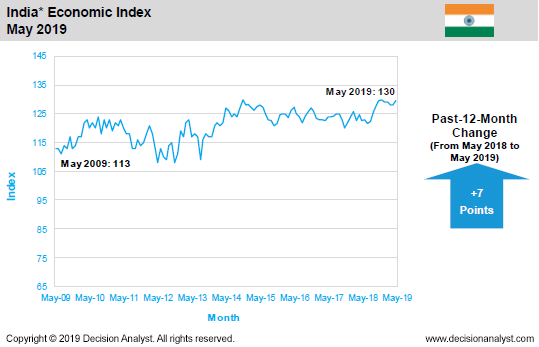 May 2019 Economic Index India