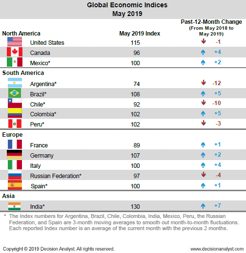 May 2019 Economic Indicies