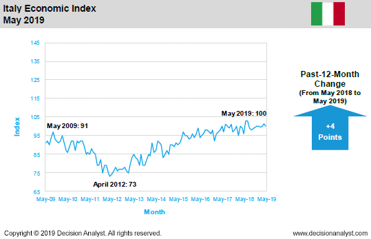May 2019 Economic Index Italy