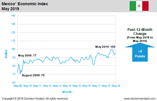 May 2019 Economic Index Mexico