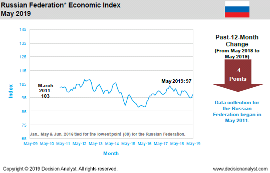 May 2019 Economic Index Russia