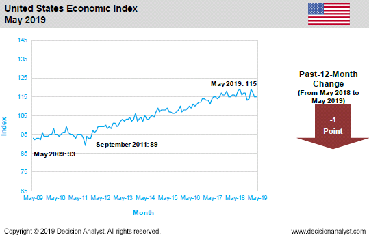 May2019 Economic Index United States