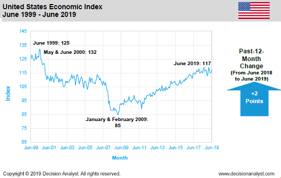 June 2019 US Economic Index