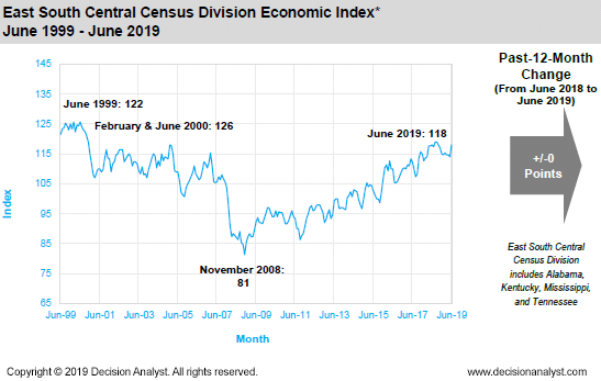 June 2019 East South Central Census Division