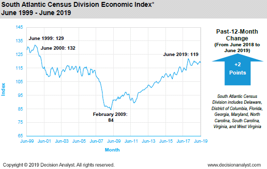 June 2019 South Atlantic Census Division