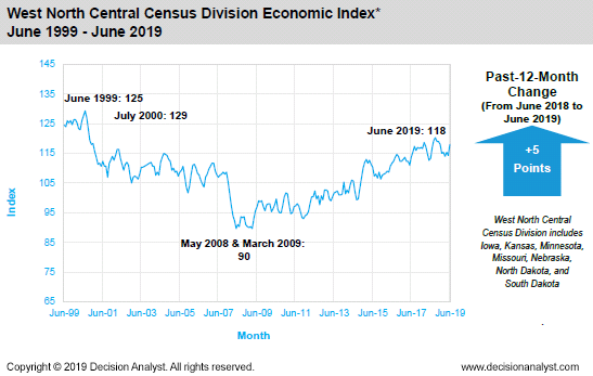 June 2019 West North Central Census Division