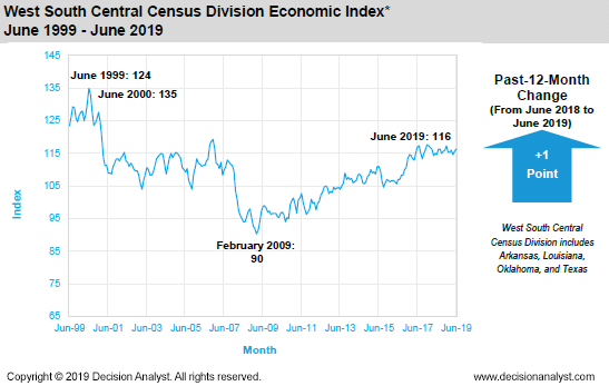 June 2019 West South Central Census Division
