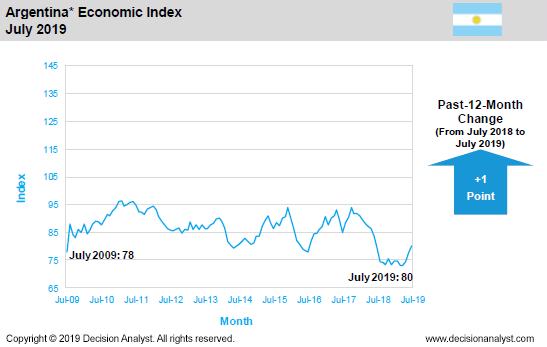 July 2019 Economic Index Argentina