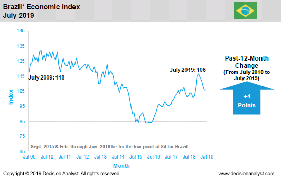 July 2019 Economic Index Brazil
