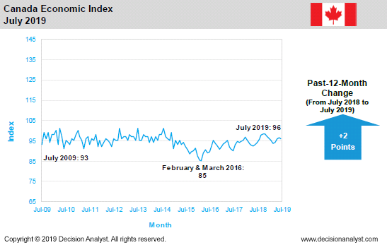 July 2019 Economic Index Canada