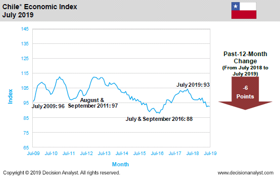 July 2019 Economic Index Chile