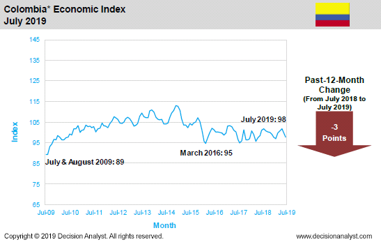 July 2019 Economic Index Colombia