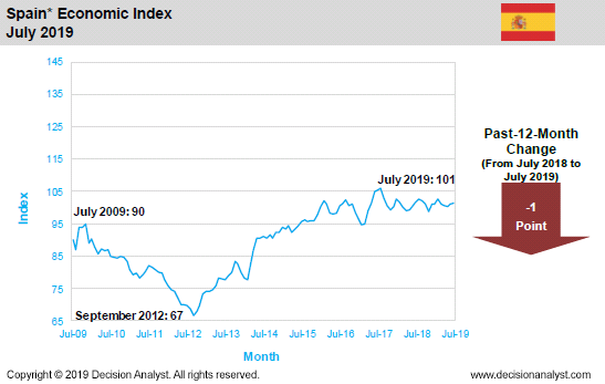 July 2019 Economic Index Spain