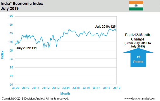 July 2019 Economic Index India