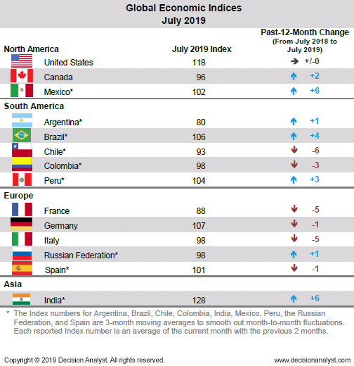 July 2019 Economic Indicies