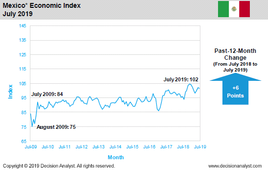 July 2019 Economic Index Mexico