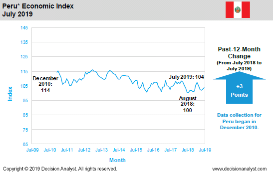 July 2019 Economic Index Peru