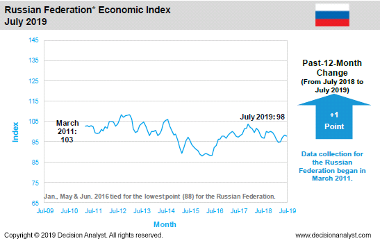 July 2019 Economic Index Russia