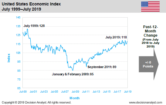 July 2019 Economic Index United States