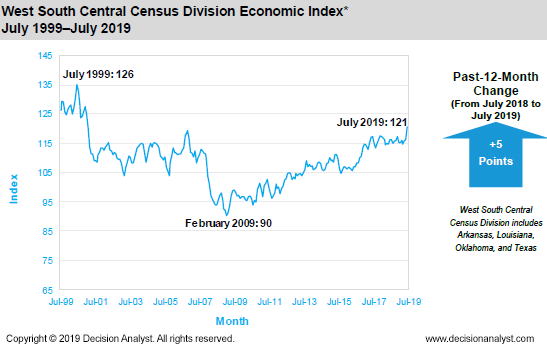 July 2019 West South Central Census Division