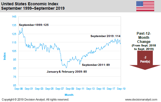 September 2019 Economic Index