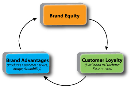 A Model of Customer Loyalty