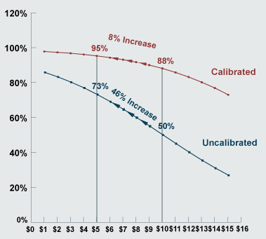 Choice Model Calibration