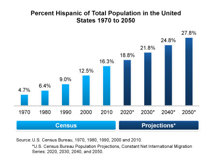 Hispanic Population Chart