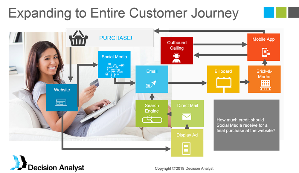 Customer Digital Journey