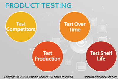 Product Testing Methods