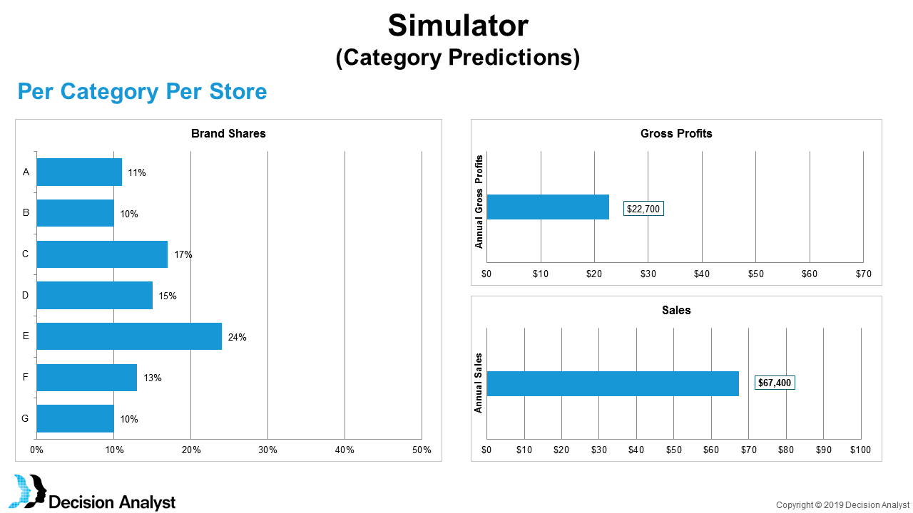 Example Category Management Simulator