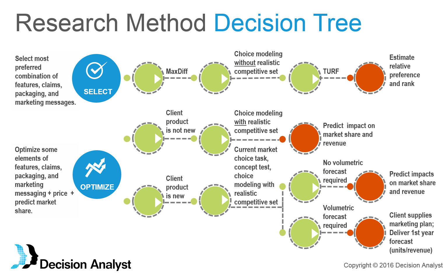 Choice Modeling Decision Tree